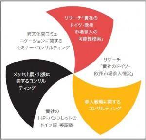 Aufstellung Dienstleistungen Dr. Silke Bromann Japan Consulting auf japanisch